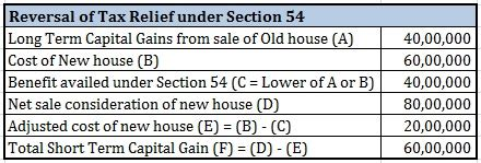 section 10 36 of income tax act how to save tax on gains from sale of house personal