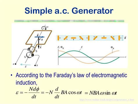 electromagnetic induction faraday ppt ppt electromagnetic induction powerpoint presentation id 228996