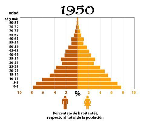 esinciclopedia de poblacion de mexico poblaci 243 n n 250 mero de habitantes versi 243 n para imprimir