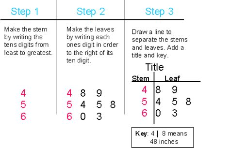 how to make a stem and leaf diagram stem and leaf lesson