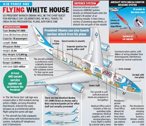 air force one diagram faizan ahmad air force one