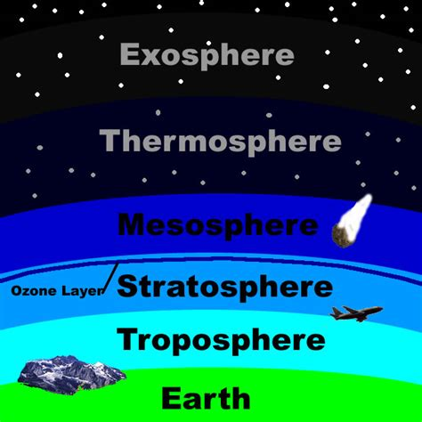 layers of the atmosphere diagram image gallery exosphere diagram