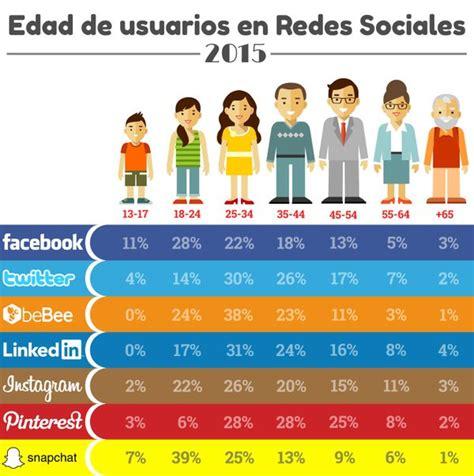 las reacciones en las redes sociales por la derrota del tri frente a educaci 243 n y redes sociales 191 qu 233 habilidades pueden