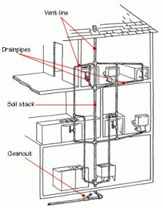 Venting For Plumbing by Home Plumbing Systems Hometips
