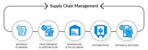 inventory warehouse management consultants cargo