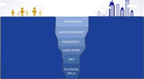 do we the grit to the skills gap