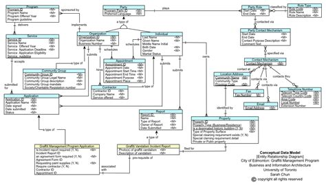 data model diagram enterprise architecture conceptual data model