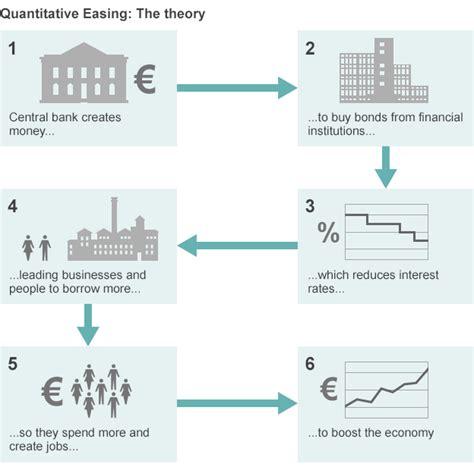 quantitative easing diagram what is quantitative easing news
