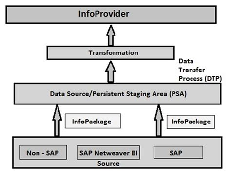 Simple Flow Bw sap bw overview of sap bi