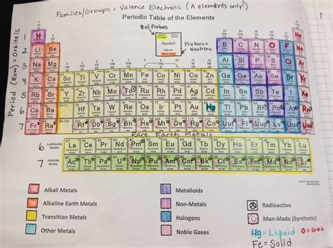 03 The Periodic Table Hallman Chemistry Unit Periodic Table Notes