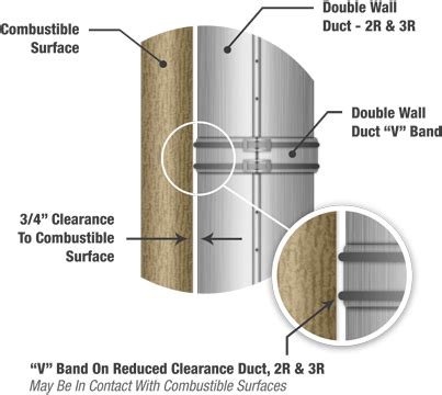 Kitchen Exhaust Clearances Single Wall Wall Duct Work