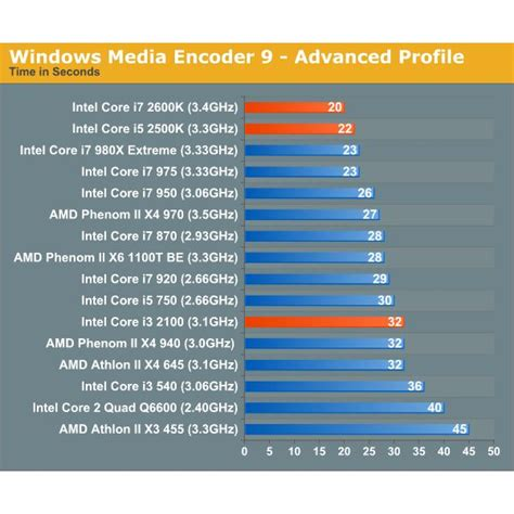 dual vs 2 duo which is better intel 2 duo vs i5 should i upgrade