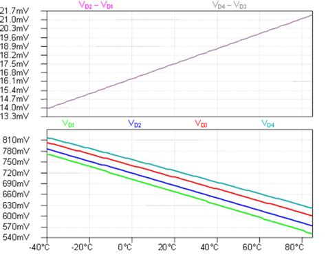 diode voltage drop versus temperature chapter 5 solid state diodes and diode characteristics