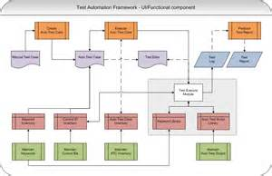test automation framework test automation framework