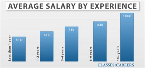clinical psychologists salary www pixshark images