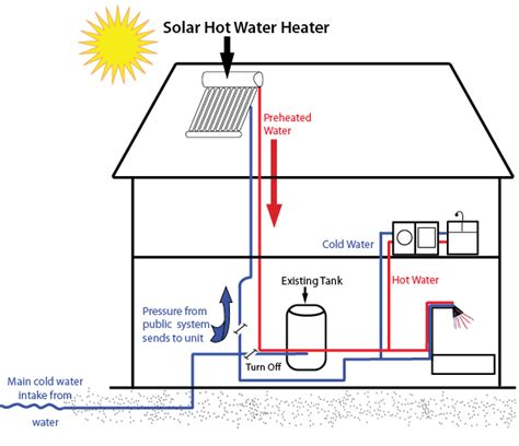solar heater diagram things to before you build a solar water heater