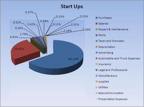 financial plan business plan financials research region