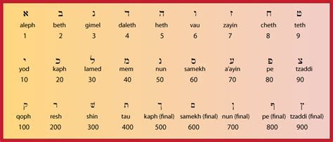 Gematria Letter Values image gallery hebrew letters and numbers
