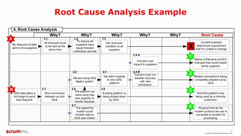 7 Root Cause Analysis Form Template Aobit Templatesz234 Root Cause Analysis Healthcare Template