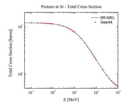 interaction cross section sr niel and geant4 for protons and ions
