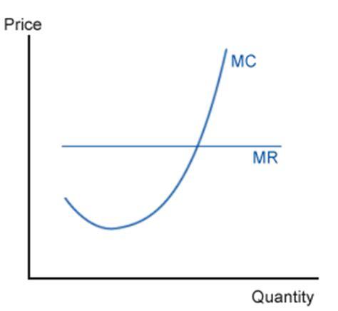 marginal costs mbaecon marginal cost
