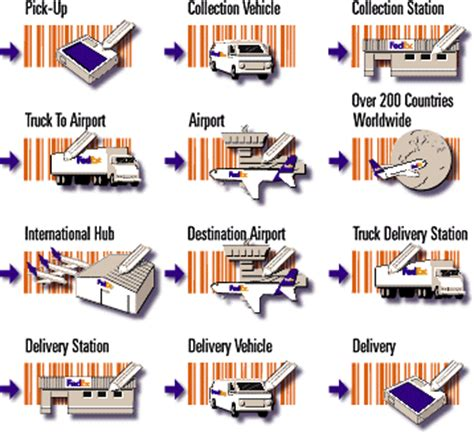 Fedex Search By Address Fedex Uk Package Routing System Delivery Route Sle Package Cycle
