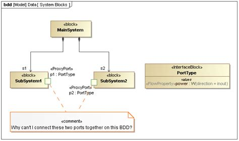 block layout definition a common misunderstanding in using connectors