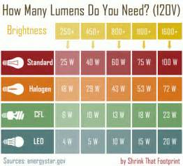 lumen le eartheasy bloghow to get started using led lights in your