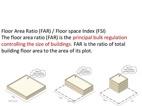 Floor Are Ratio by Building Floor Area Images