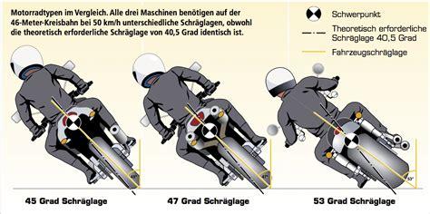 Motorrad Auspuff Funktionsweise by Schr 228 Glagensensor F 252 R S Motorrad Wie Funktioniert So