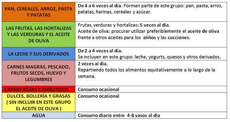 q proteinas tiene el queso el alimento como vehiculo de los nutrientes