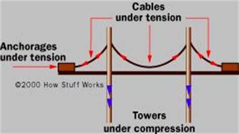 suspension bridge diagram gc20zkv bridge series suspended deck suspension bridge