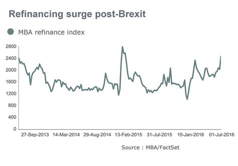 Mba Refi Index by Refinancings Soar As Rates Tumble Post Brexit Referendum