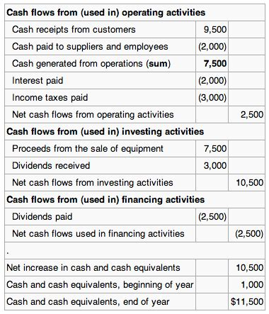 cash flow format under revised schedule vi the statement of cash flows boundless accounting