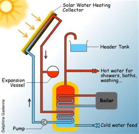 solar heater diagram solar thermal