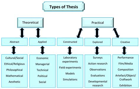 planning dissertation thesis support top quality homework and assignment help