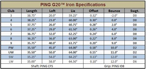 ping swing speed chart ping g20 irons review