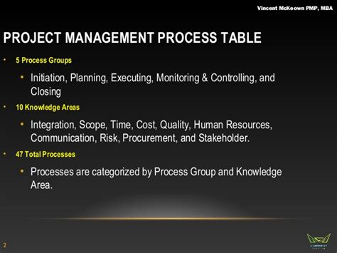 Mba In Total Quality Management Scope by Project Management Professional Integration Course