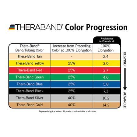 theraband colors thera band resistance tubing beginners to advanced