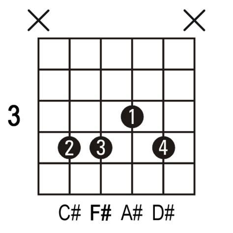 Fm Chord On Guitar