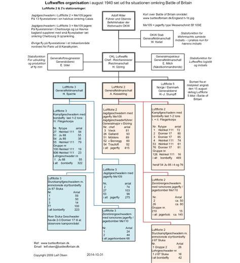 biografi hitler pdf luftwaffe