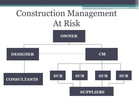 At Risk construction management at risk process ppt