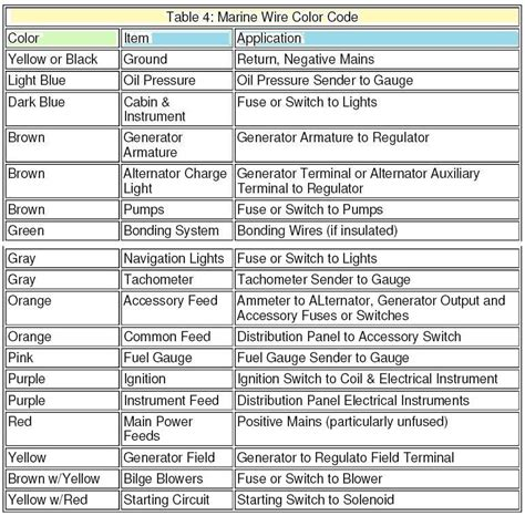 marine wiring color code chart wiring diagram with