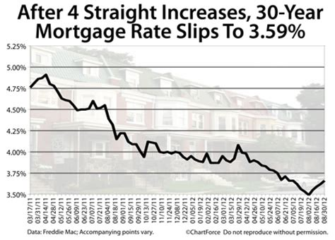 Freddie Mac Address Lookup Mortgage Rates Drop For The Time In 4 Weeks