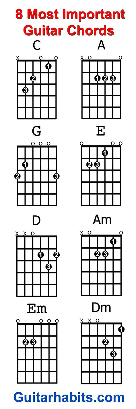 learn guitar notes where do you start when you want to learn to play guitar