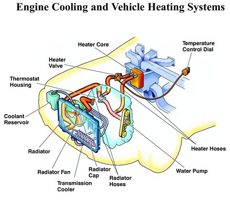 Kondensor Condensor Radiator Ac Mobil Honda New Civic 1 Termurah cooling system flush auto repair orange