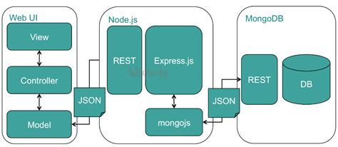 node js oracle database tutorial node js node js mongodb mongodb node node js