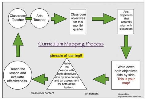 curriculum development template pin curriculum map template pdf on