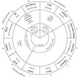 buddhist wheel of template the buddha his teachings