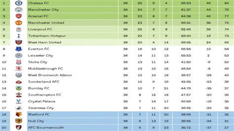 epl table up to date premier league news results table daily mail daily autos
